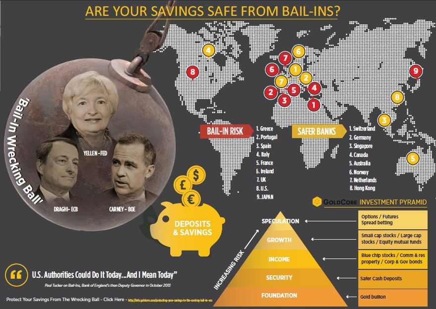 Precious Metals Are Best Defence Against Bail-ins In Economic Crisis Precious Metals Are Best Defence Against Bail-ins In Economic Crisis Are Your Savings Safe From Bail Ins International Edition
